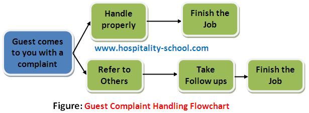 guest-complaint-handling-flowchart