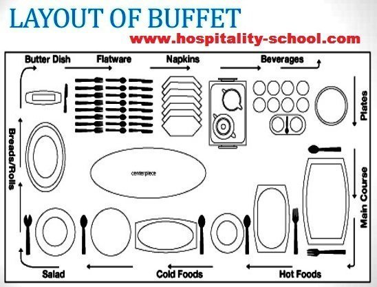 Buffet Style Service - Meaning, Table Setting (Only Guide